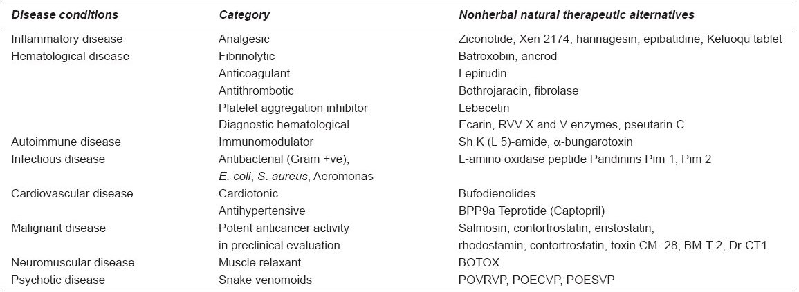 Table 1 : The therapeutic alternatives from venoms and toxins