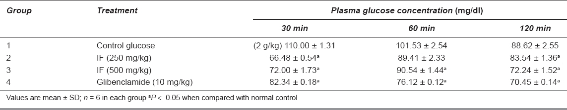 Table 1: Effect of Ichnocarpus frutescens (IF) on oral glucose tolerance test in normal rats