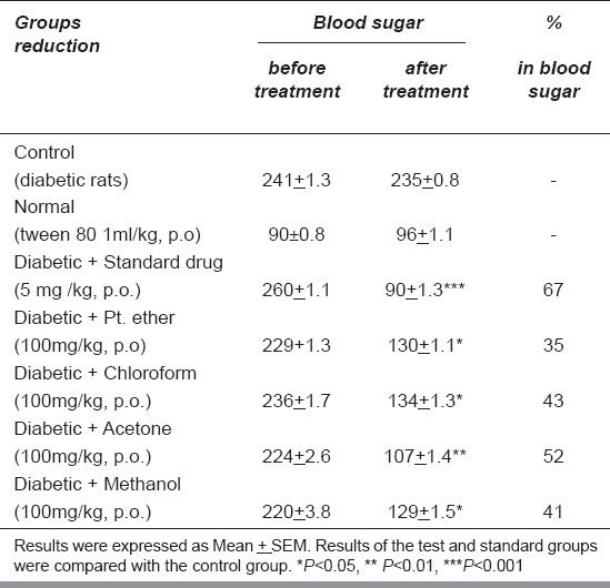 Table 1: The effect of Cassia glauca leaf extracts on fasting blood sugar of diabetic rats (n = 6)