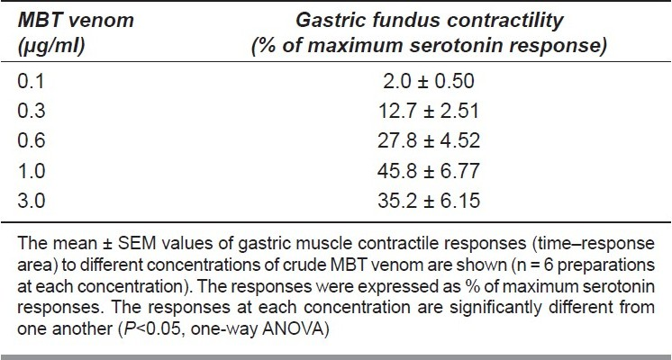 Table 2 :Effects of crude MBT venom on gastric fundus muscle contractions
