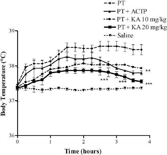 Figure 3 :Effect of KA on body temperature in conditions of peptone-induced fever. Results are expressed as mean ± SD (n = 6) of triplicate measurements of three separated experiments. **P < 0.01, ***P < 0.001 vs. increment in PT-induced fever.