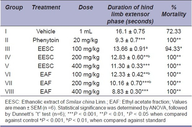 Table 2 :Effect of EESC and EAF on maximal electroshock induced seizures in mice