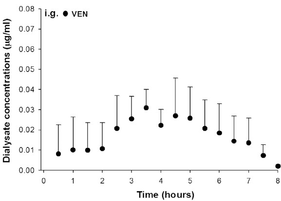 Figure 4: Brain concentration-time curve of VEN (●) after a bolus dose of VEN (13 mg/kg) using an automated drug infusion, through intragastric (i.g., n=5) catheters in mice. Data represents inter-animal variations as mean (± standard deviation), in samples collected with a microdialysis system
