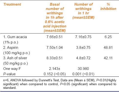 Table 4: Assessment of peripheral analgesic action of ash of silver by acetic acid (0.6%) induced writhing in albino mice