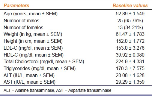 Table 1: Baseline characteristics of the patients