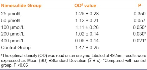 Table 1: Inhibition effect of nimesulide on proliferation of HepG2 (x - ± s)