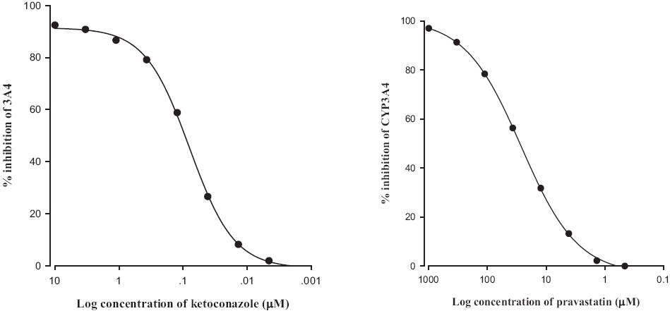 Figure 1: Inhibitory effect of ketokonazole (a) and pravastatin (b) on CYP3A4 activity. All experiments were done in duplicate, and the results were expressed as the percent of inhibition