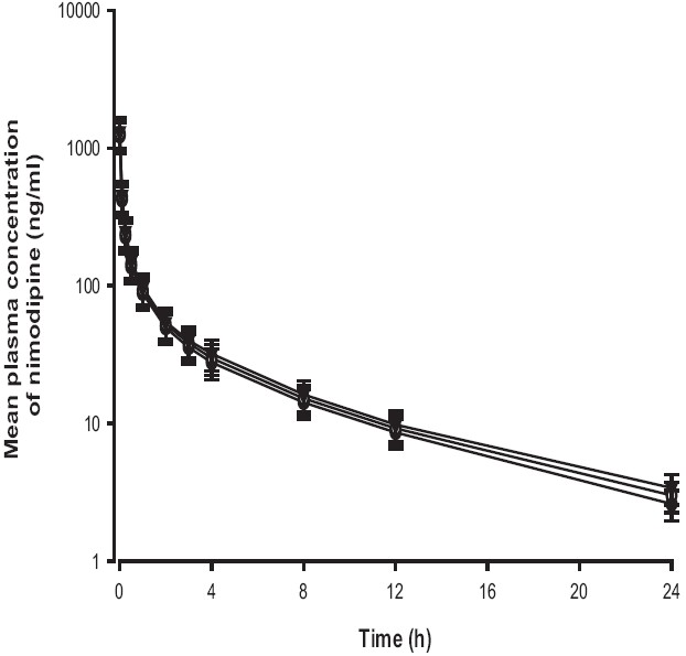 Figure 4: Mean plasma concentration-time profi les of nimodipine after intravenous administration of nimodipine (3 mg/kg) without (●) or with 0.3 mg/kg (○) and 1 mg/kg (▼) of pravastatin to rats. Bars represent the standard deviation (n = 6)