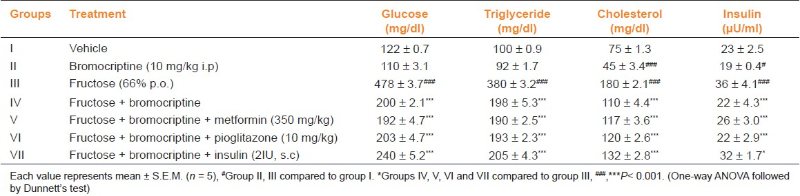 Table 1: Effect of bromocriptine on serum glucose, triglyceride, cholesterol, and insulin levels in fructose-induced metabolic syndrome