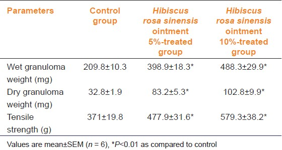 Table 3: Comparison of effect of <i>Hibiscus rosa sinensis</i> extract ointment on dead space wound in rats