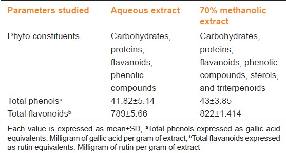 Table 1: Phytochemical analysis of aqueous and 70% methanolic extracts of pollen grains of <i>Typha angustifolia</i>