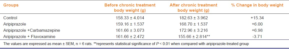 Table 2: Effect of combination of aripiprazole with carbamazepine and fluvoxamine on physical parameter (body weight) in rats at TD