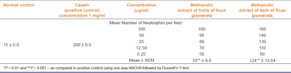 Table 5: Neutrophil locomotion and chemotaxis of methanolic extracts of fruit and bark of <i>Ficus glomerata</i> Roxb. on human neutrophils
