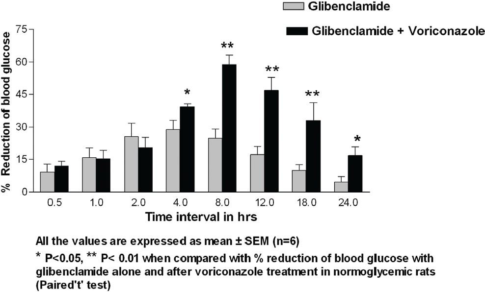 Figure 1: Effect of Voriconazole (18 mg/kg) on Glibenclamide (0.45 mg/kg) induced hypoglycemia in normoglycemic rats