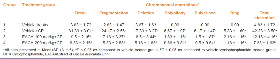 Table 1: Effect of ethyl acetate extract of roots of <i>Cassia auriculata</i> Linn. on cyclophosphamide induced chromosomal aberration