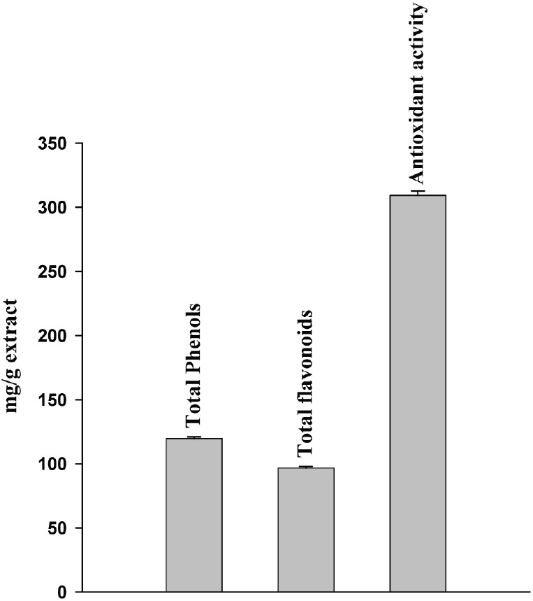 Figure 1: Total phenolic and flavonoid content of aqueous leaf extract of <i>Hipphophae rhamnoides</i> and its antioxidant activity in ferric reducing antioxidant power chemical assay