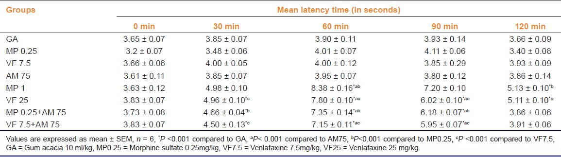 Table 2: Effect of combination treatment on tail flick latency in mice
