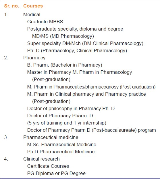 Table 1: Graduate and postgraduate courses in healthcare