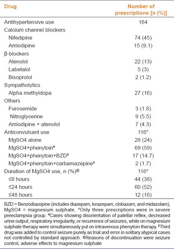 Table 2: Prescription pattern of antihypertensive and anticonvulsant drugs