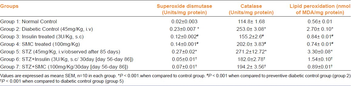 Table 3: Effect of saponin of <i>Momordica cymbalaria</i> on oxidative stress in streptozotocin-induced diabetic rats