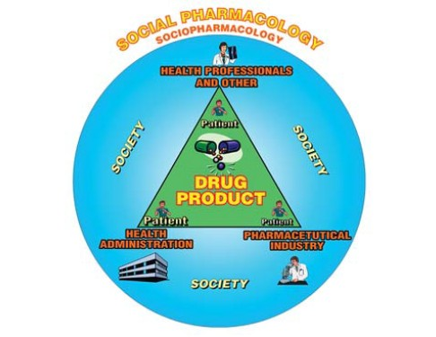 Figure 1: The major players in sociopharmacology (Source: Alloza JL. Social Pharmacology: Conceptual remarks. Drug Information Journal 2004; 38: 321-329)