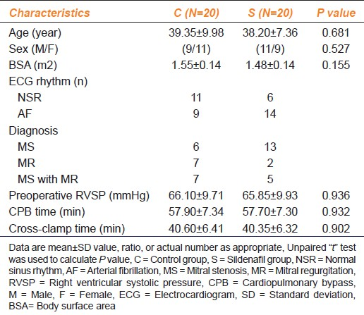 Table 1: Characteristics of patients with mitral valve disease and pulmonary hypertension treated with sildenafi l versus placebo