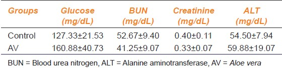 Table 2: Serum glucose, BUN, creatinine levels and ALT activity values for groups