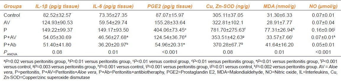 Table 4: Peritoneal tissue cytokine levels and oxidative stress markers for all groups