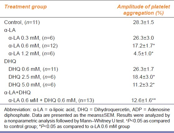 Table 1: Effect of α-LA and DHQ on ADP-induced platelet aggregation