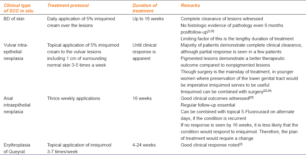 Table 2: Salient features of imiquimod for squamous cell carcinoma in situ
