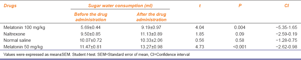 Table 5: Effect of drugs on sucrose solution drinking in rats (<i>n</i>=16)