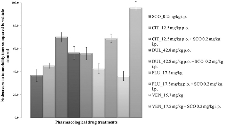Figure 2: Tail suspension test in mice. All values are represented as mean ± standard error of the mean; <i>n</i> = 6, *represents significant difference (<i>P</i> < 0.05) of the combination of venlafaxine and scopolamine compared with venlafaxine <i>per se</i> and scopolamine <i>per se</i> using analysis of variance Tukey's <i>post-hoc</i> test