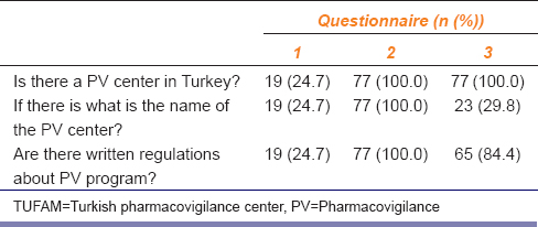 Table 1: The number (<i>n</i>) and percentage of the students who gave correct answers to group 1 questions testing the knowledge of TUFAM and written regulations for monitoring drug safety in questionnaires (<i>n</i>=77)