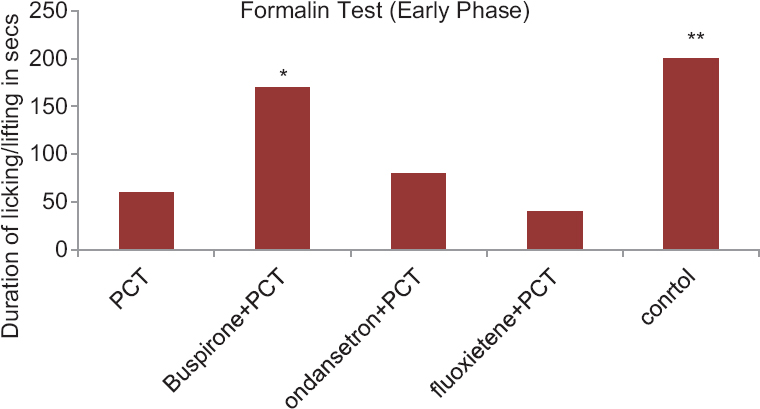 Figure 1: Anti-nociceptive activity of paracetamol with drugs acting on serotonergic system in albino mice in formalin-induced paw-licking test-early phase. Control group compared with rest of the treated groups. Significance at *<i>P</i> < 0.05; **<i>P</i> < 0.01; ***<i>P</i> < 0.001