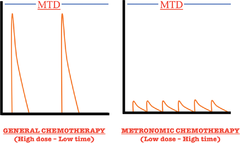 Figure 5: Dose–response curve showing the difference between general chemotherapy and metronomic chemotherapy. MTD: Maximum tolerated dose
