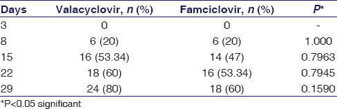 Table 2: Comparing the number of patients free of zoster pain in both the study groups at each follow-up